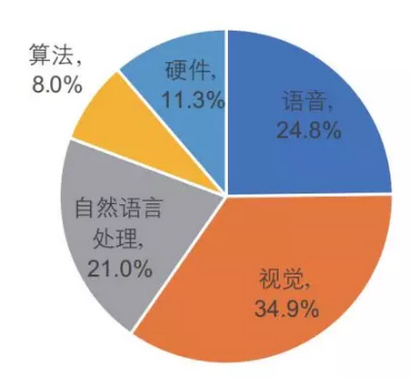图23.中国人工智能市场结构(清华大学,2018)